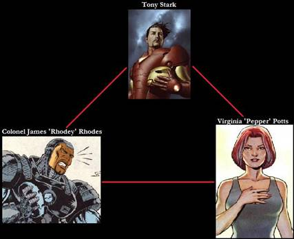 relation tony pepper rhodey
